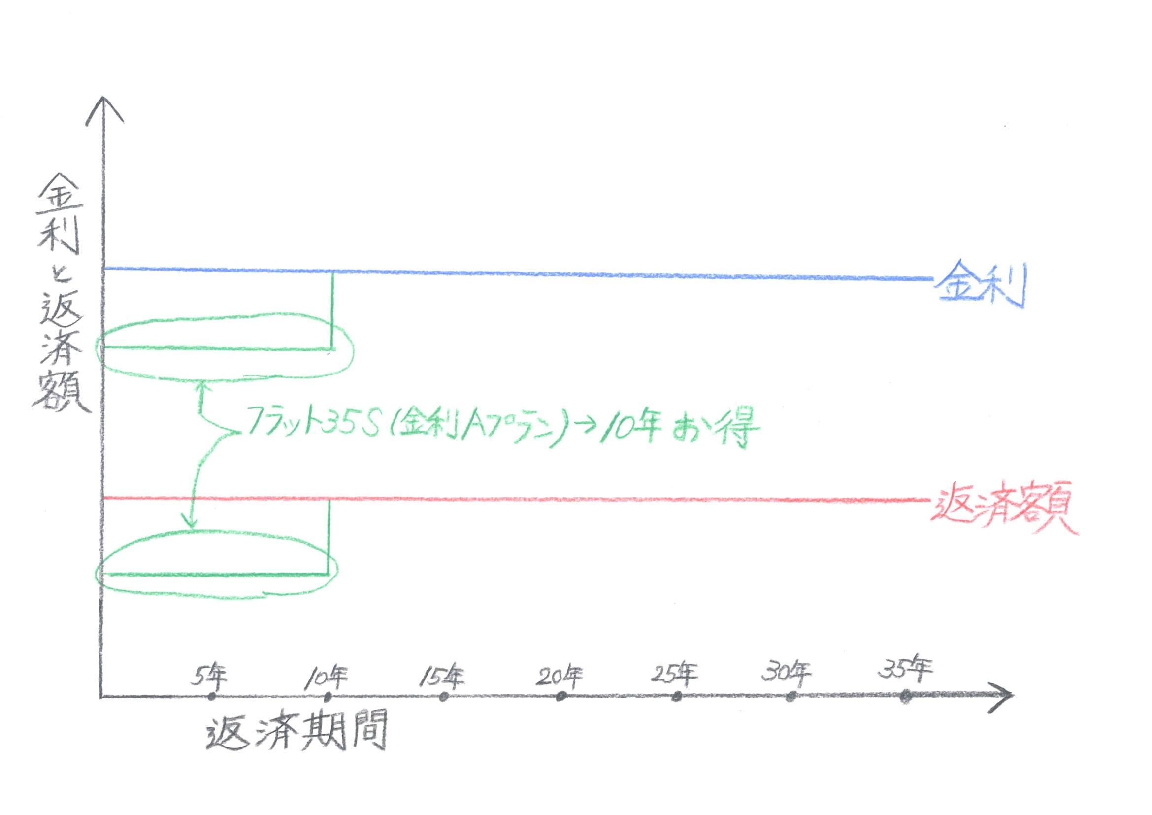 全期間固定金利イメージ図 フラット35S 金利A