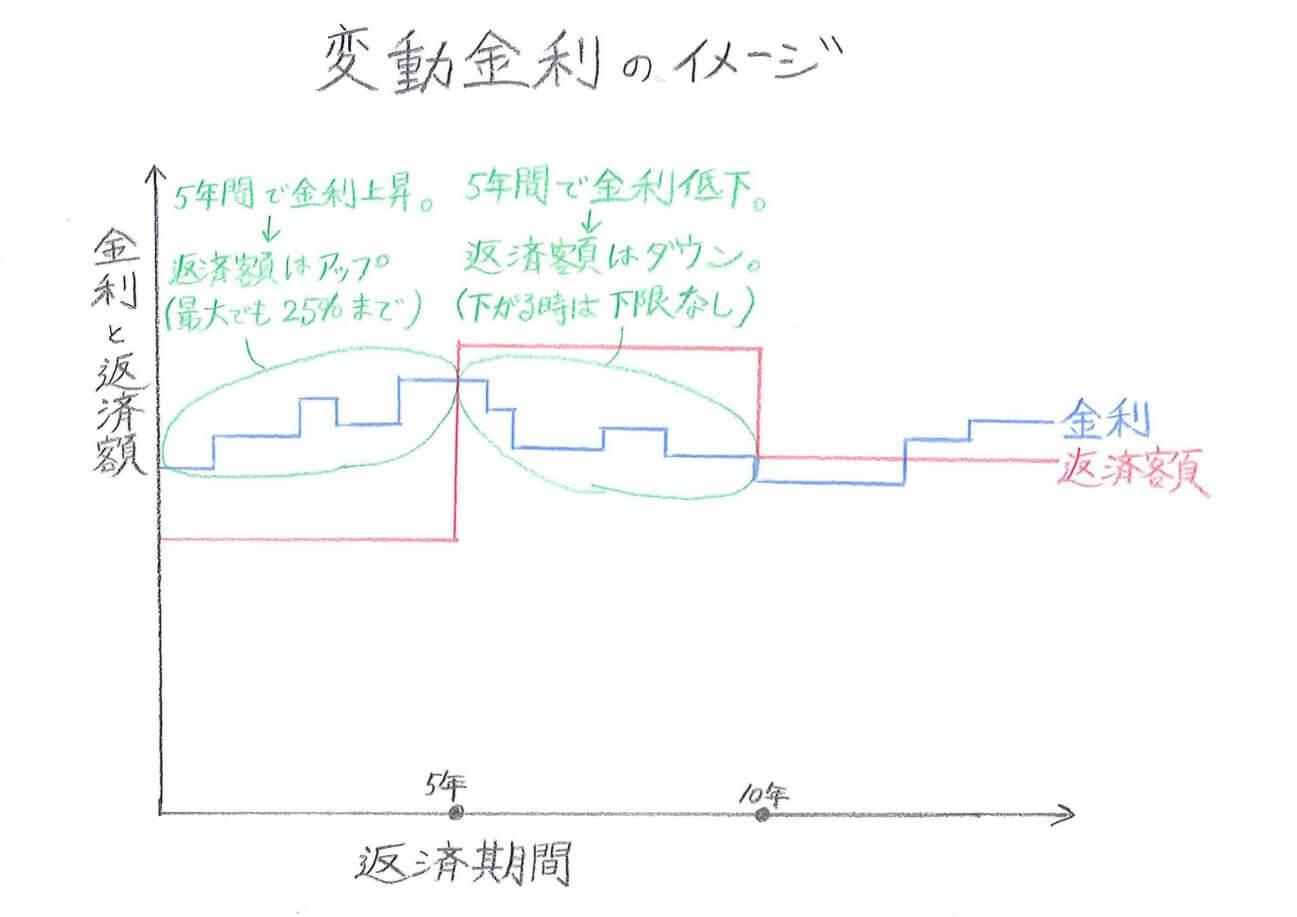 変動金利のイメージ図