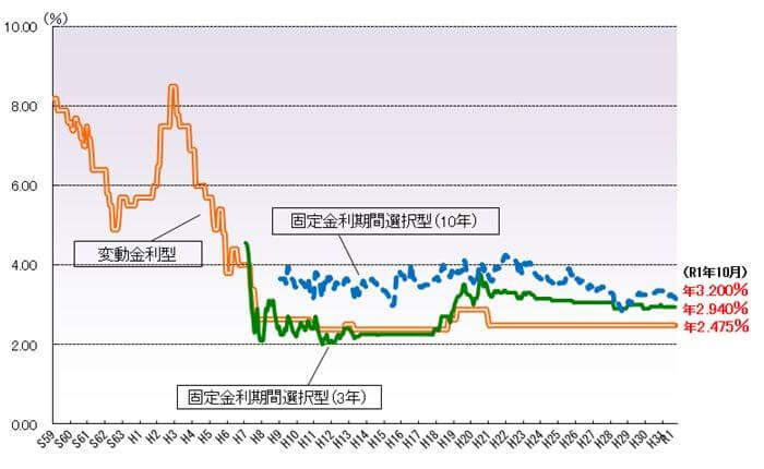 住宅金融支援機構データ 金利推移 (1)