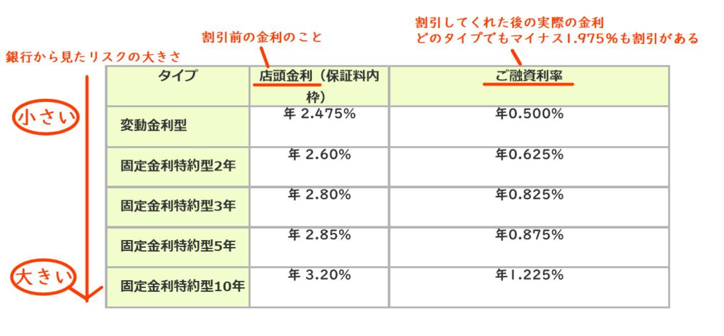 三井住友銀行 2019年11月1日 金利表 WEB申込専用住宅ローンⅠ