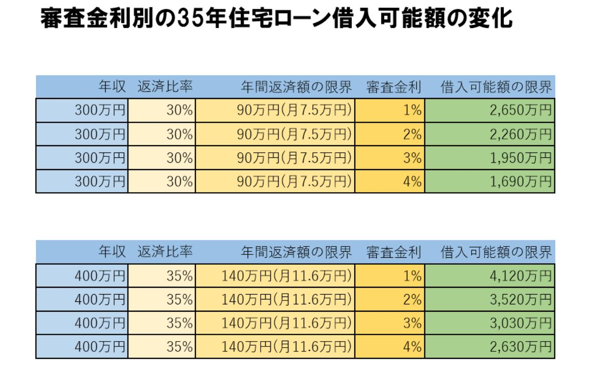 審査金利別 住宅ローン借入可能額のシミュレーション1