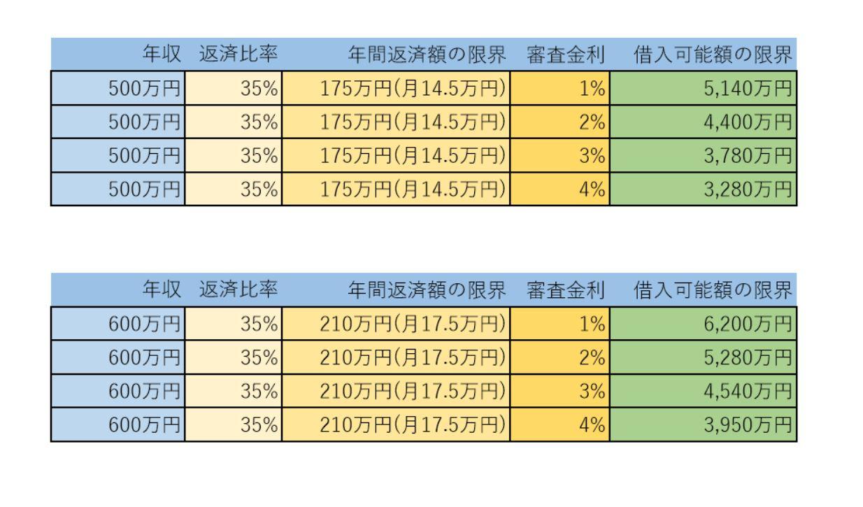 審査金利別 住宅ローン借入可能額のシミュレーション2