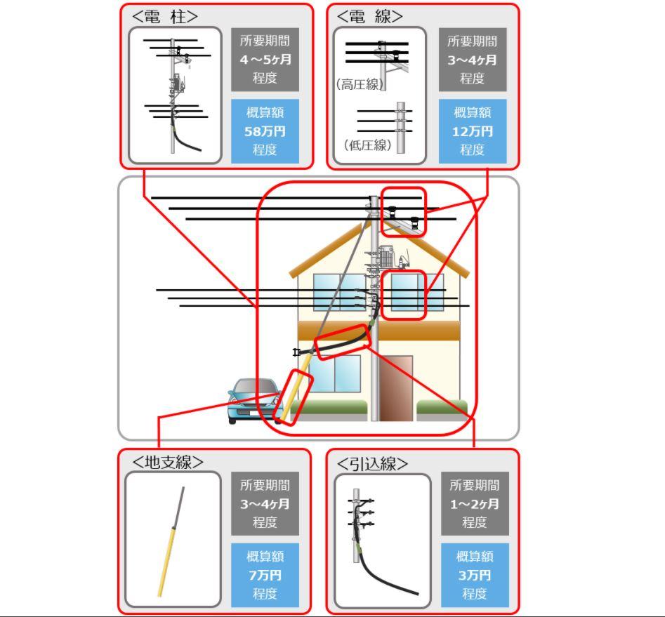 電柱の移設費用の目安